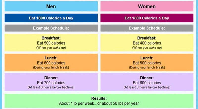 How to lose weight how many calories